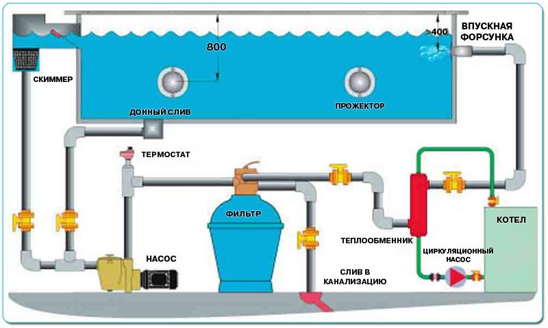 Фильтрация бассейнов, Оборудование для бассейнов, Бассейны из полипропилена, Бассейны для дачи, Пластиковые бассейны, Строительс